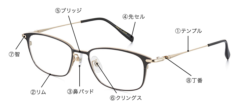メガネの部位説明