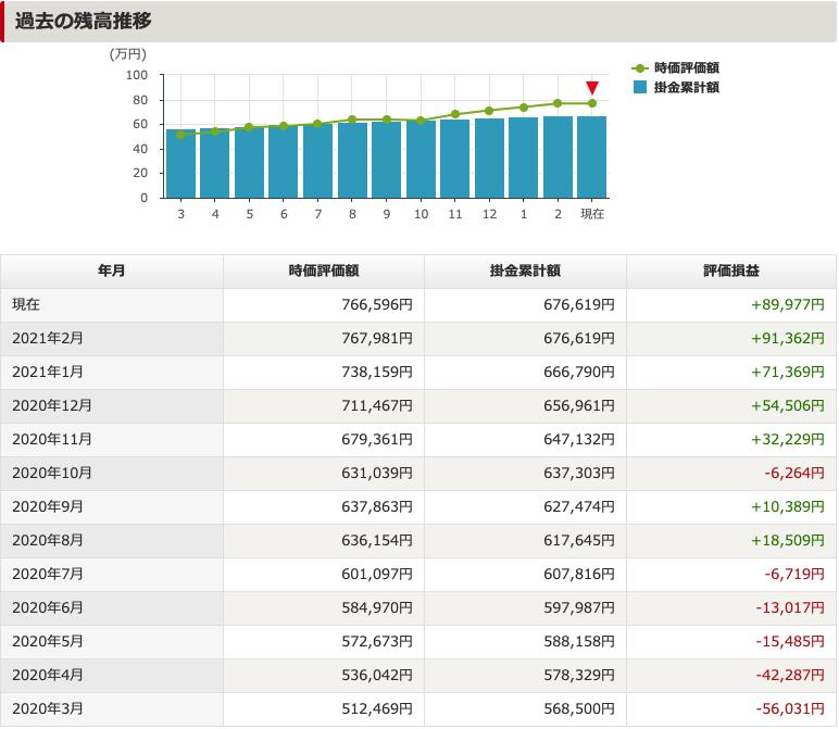 iDeCo/イデコの過去1年の残高推移(2021年03月現在)
