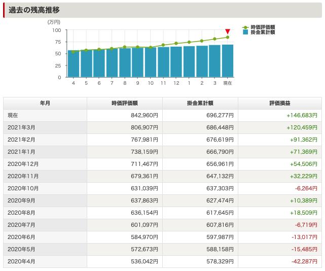 iDeCo/イデコの過去1年の残高推移(2021年05月現在)